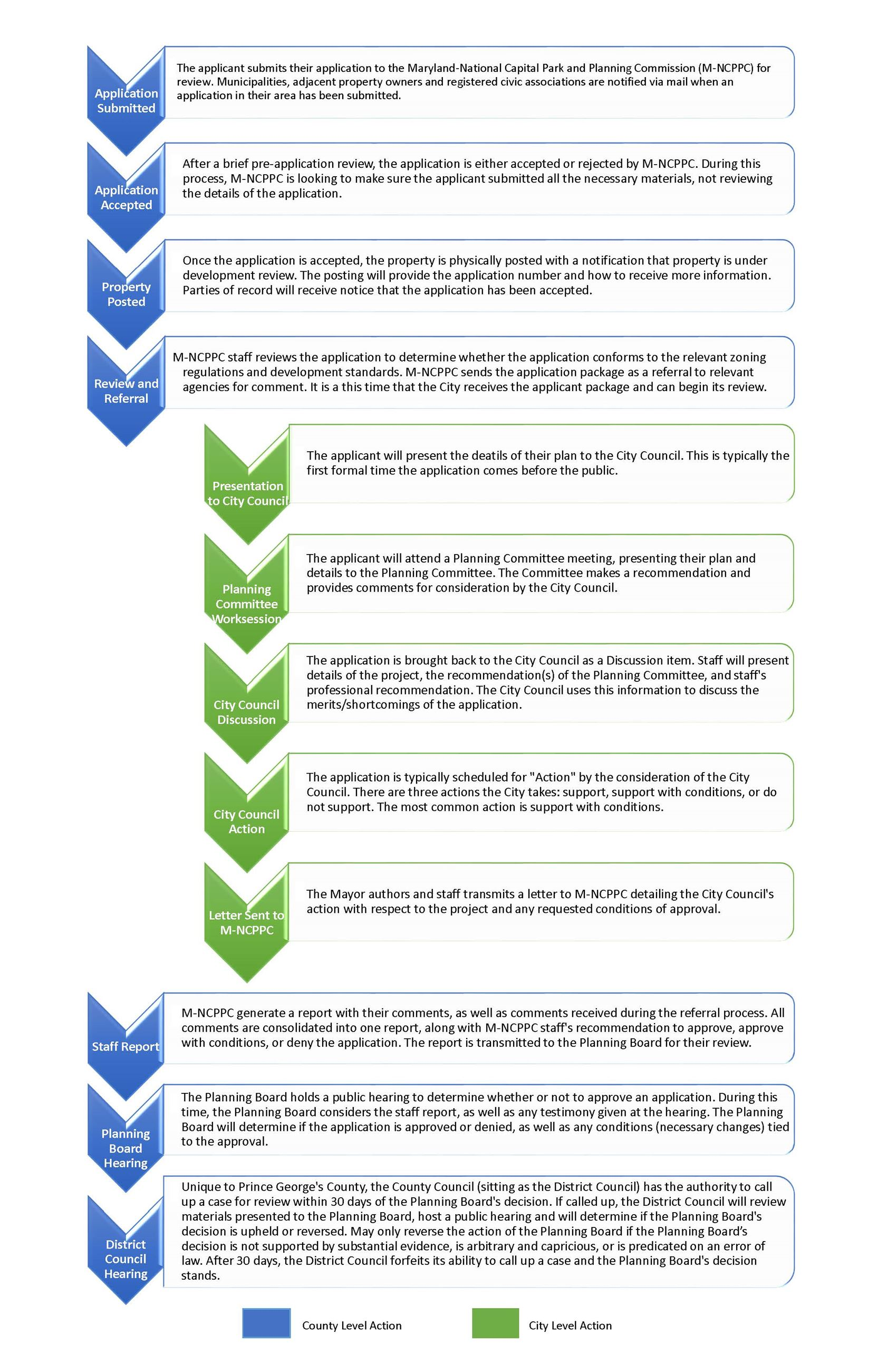 Development Process Infographic v2_Page_3